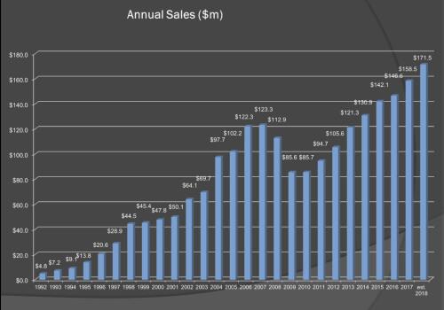 sales-chart-500x350-1.jpg